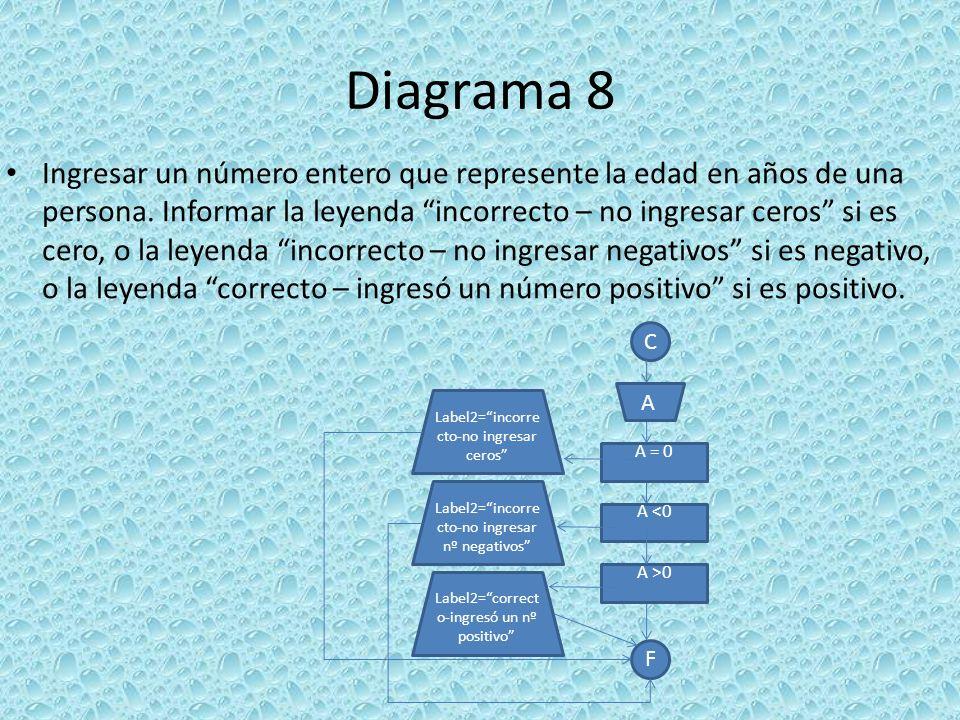 Diagrama 8 Ingresar un número entero que represente la edad en años de una persona. Informar la leyenda incorrecto – no ingresar ceros si es cero, o l