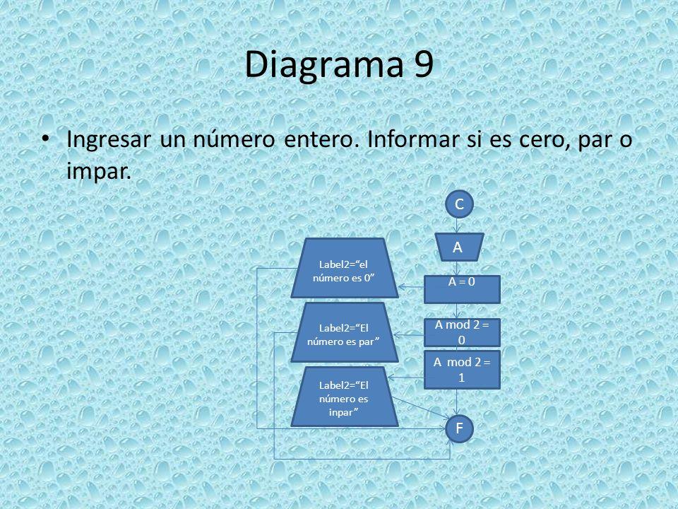 Diagrama 9 Ingresar un número entero. Informar si es cero, par o impar. C F A = 0 Label2=el número es 0 A Label2=El número es par Label2=El número es