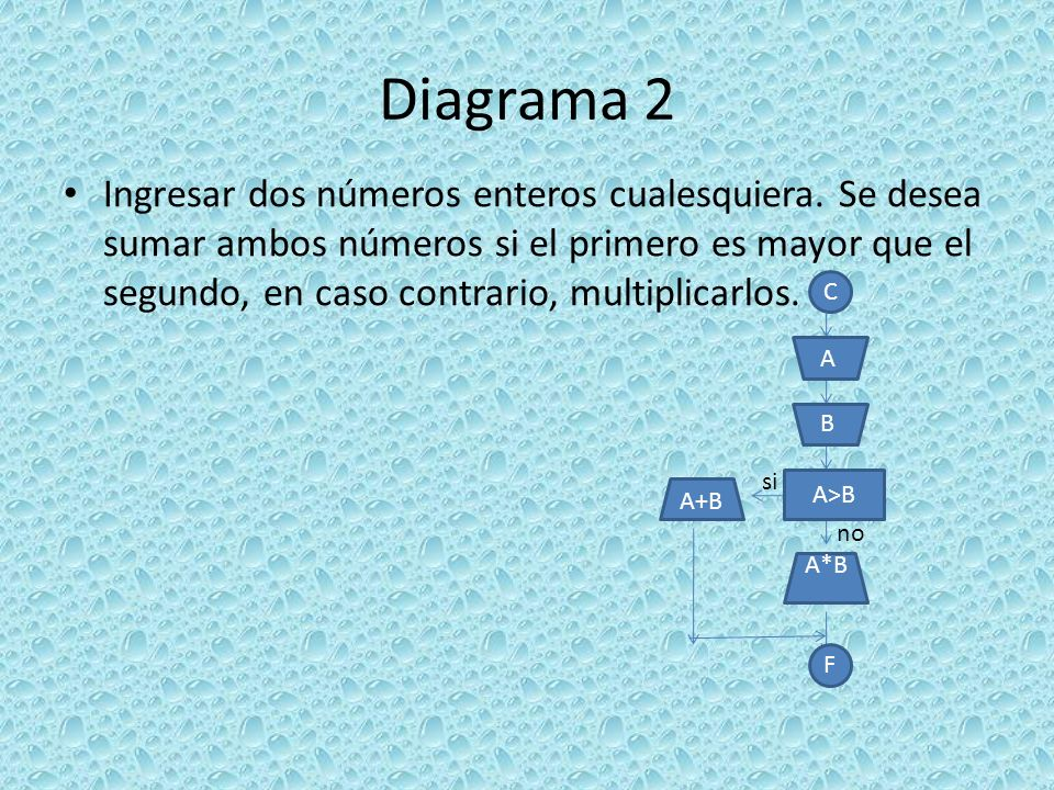 Diagrama 2 Ingresar dos números enteros cualesquiera. Se desea sumar ambos números si el primero es mayor que el segundo, en caso contrario, multiplic