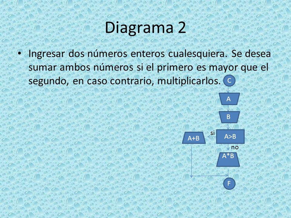 Codificación 5 Private Sub CommandButton1_Click() Dim A As Integer A = Val(TextBox1) If A Mod 2 = 0 And A > 0 Then Label2 = A * 2 Else If A < 0 Then Label2 = no es positivo Else If A Mod 2 = 1 Then Label2 = no es par End If End Sub