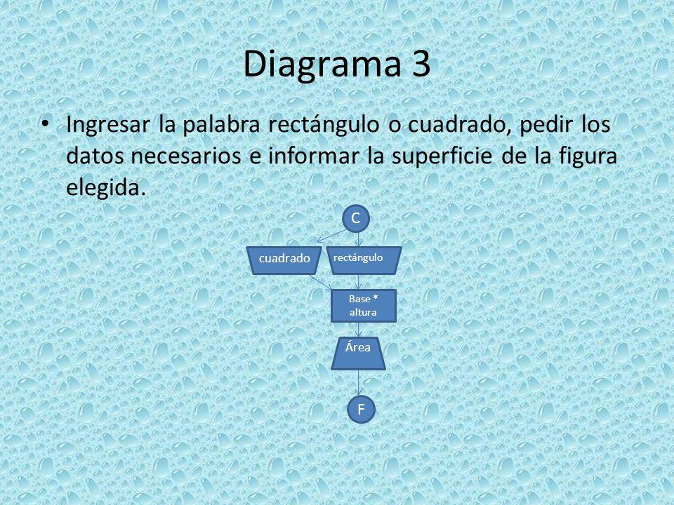 Diagrama 3 Ingresar la palabra rectángulo o cuadrado, pedir los datos necesarios e informar la superficie de la figura elegida. C F Base * altura Área