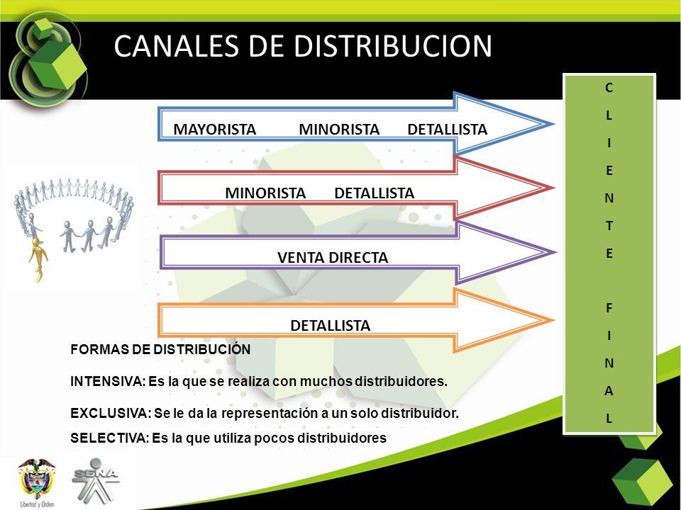 CANALES DE DISTRIBUCION MAYORISTA MINORISTA DETALLISTA MINORISTA DETALLISTA VENTA DIRECTA DETALLISTA CLIENTEFINALCLIENTEFINAL CLIENTEFINALCLIENTEFINAL