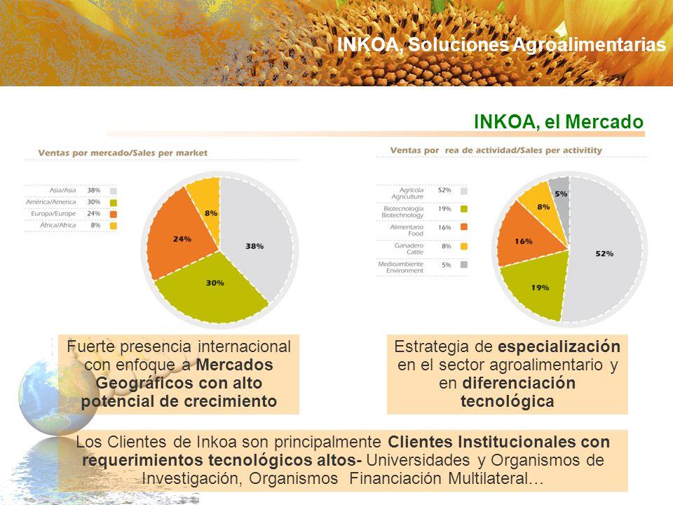 INKOA, el Mercado Fuerte presencia internacional con enfoque a Mercados Geográficos con alto potencial de crecimiento Estrategia de especialización en