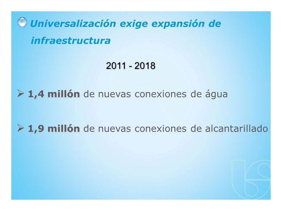 Universalización exige expansión de infraestructura 1,4 millón 1,4 millón de nuevas conexiones de água 1,9 millón 1,9 millón de nuevas conexiones de alcantarillado 2011 - 2018