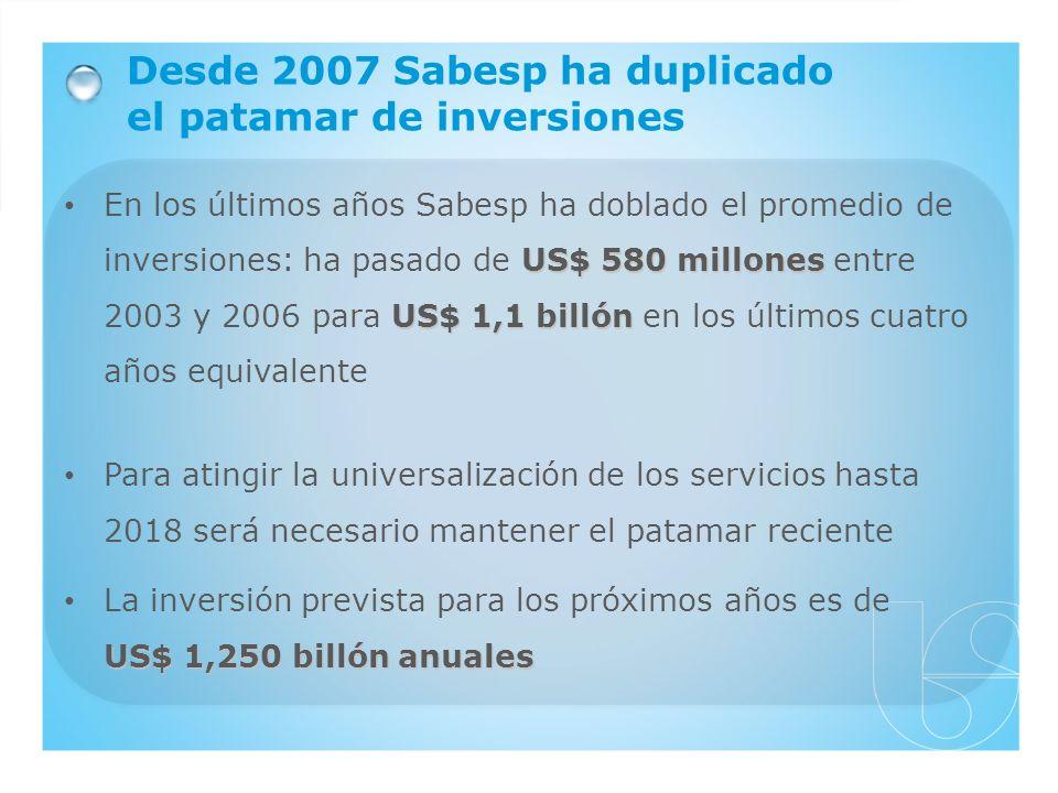 US$ 580 millones US$ 1,1 billón En los últimos años Sabesp ha doblado el promedio de inversiones: ha pasado de US$ 580 millones entre 2003 y 2006 para