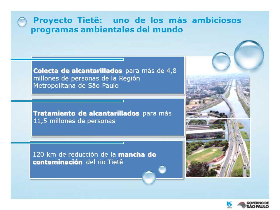 Proyecto Tietê: uno de los más ambiciosos programas ambientales del mundo Colecta de alcantarillados Colecta de alcantarillados para más de 4,8 millones de personas de la Región Metropolitana de São Paulo Tratamiento de alcantarillados Tratamiento de alcantarillados para más 11,5 millones de personas mancha de contaminación 120 km de reducción de la mancha de contaminación del rio Tietê