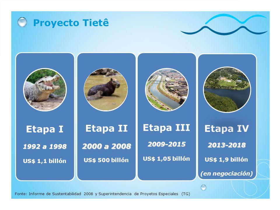 Proyecto Tietê Etapa I 1992 a 1998 US$ 1,1 billón Etapa II 2000 a 2008 US$ 500 billón Etapa III2009-2015 US$ 1,05 billón Fonte: Informe de Sustentabilidad 2008 y Superintendencia de Proyetos Especiales (TG) Etapa IV2013-2018 US$ 1,9 billón (en negociación)