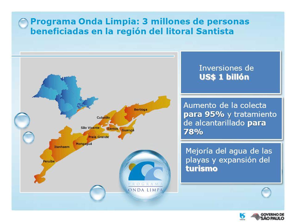 Programa Onda Limpia: 3 millones de personas beneficiadas en la región del litoral Santista US$ 1 billón Inversiones de US$ 1 billón para 95% y para 78% Aumento de la colecta para 95% y tratamiento de alcantarillado para 78% turismo Mejoría del agua de las playas y expansión del turismo