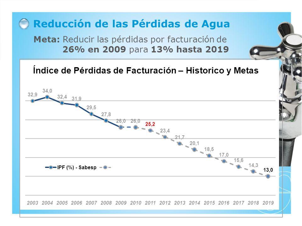 Reducción de las Pérdidas de Agua Meta: Reducir las pérdidas por facturación de 26% en 2009 para 13% hasta 2019 Índice de Perdas Sabesp (3º tri 2010) 26% 1,7 milhão de habitantes adicionais Desde 2004, queda de 8 pp, que permite atender 1,7 milhão de habitantes adicionais sem necessidade de recorrer a novos mananciais 32,9 34,0 32,4 31,9 29,5 27,8 26,0 25,2 23,4 21,7 20,1 18,5 17,0 15,6 14,3 13,0 20032004200520062007200820092010201120122013201420152016201720182019 Índice de Pérdidas de Facturación – Historico y Metas IPF (%)-Sabesp