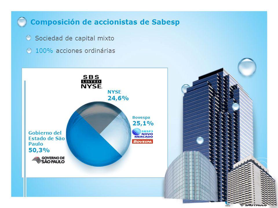 Composición de accionistas de Sabesp Sociedad de capital mixto 100% acciones ordinárias Bovespa 25,1% Gobierno del Estado de São Paulo 50,3% NYSE 24,6