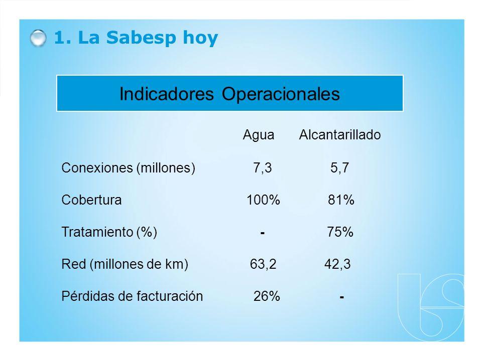 1. La Sabesp hoy Indicadores Operacionales Conexiones (millones) 7,3 5,7 Cobertura 100% 81% Tratamiento (%) - 75% Red (millones de km) 63,2 42,3 Pérdi