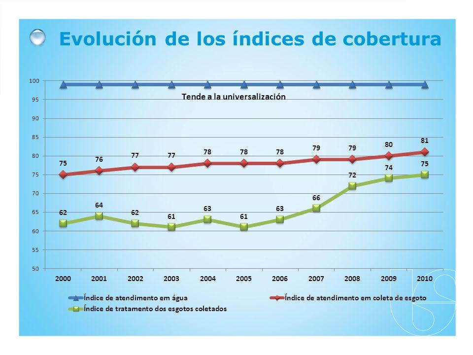 Evolución de los índices de cobertura