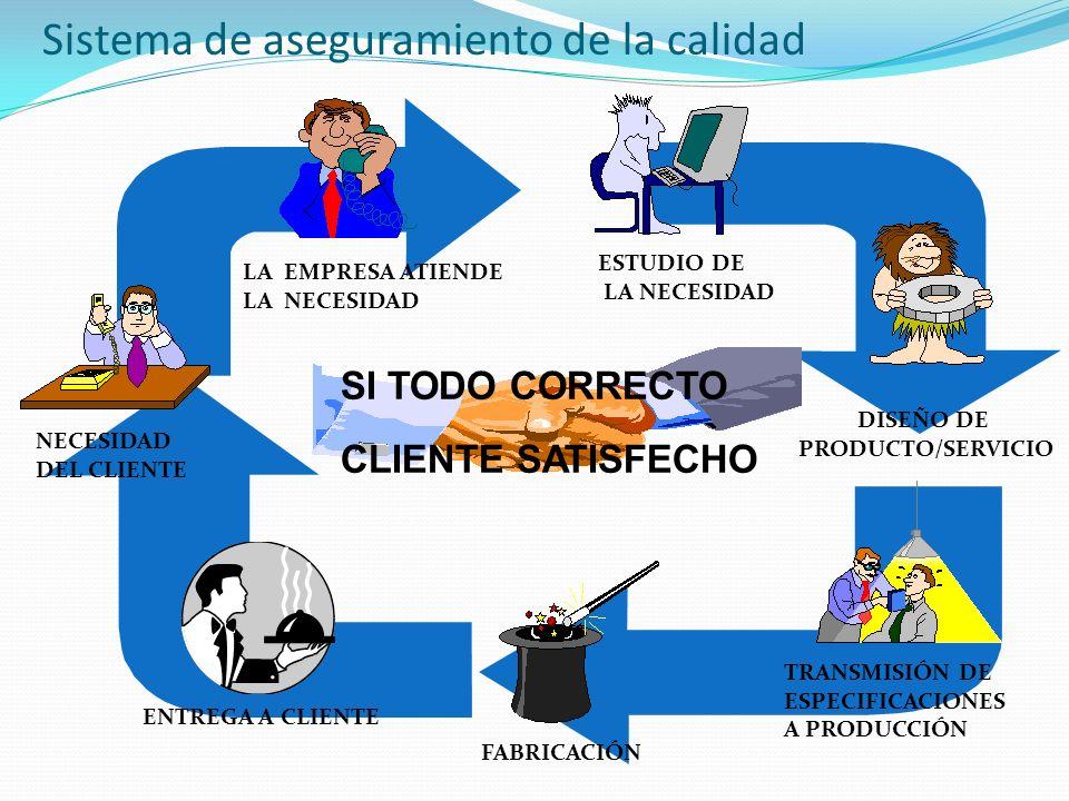 Sistema de aseguramiento de la calidad NECESIDAD DEL CLIENTE LA EMPRESA ATIENDE LA NECESIDAD ESTUDIO DE LA NECESIDAD DISEÑO DE PRODUCTO/SERVICIO TRANSMISIÓN DE ESPECIFICACIONES A PRODUCCIÓN FABRICACIÓN ENTREGA A CLIENTE SI TODO CORRECTO CLIENTE SATISFECHO