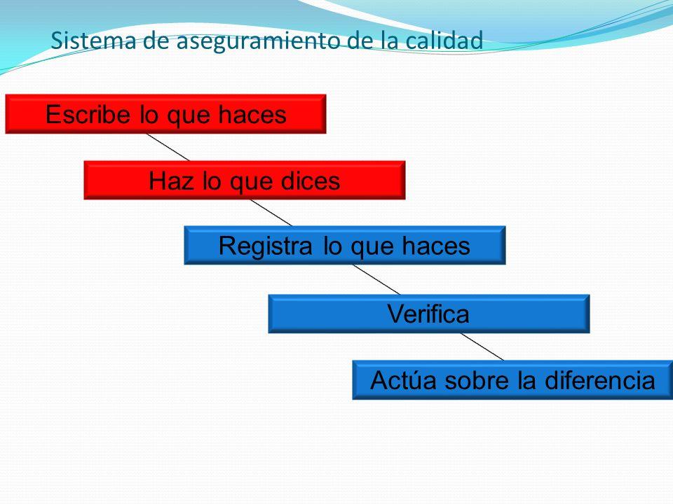 Sistema de aseguramiento de la calidad Escribe lo que haces Haz lo que dices Registra lo que haces Verifica Actúa sobre la diferencia