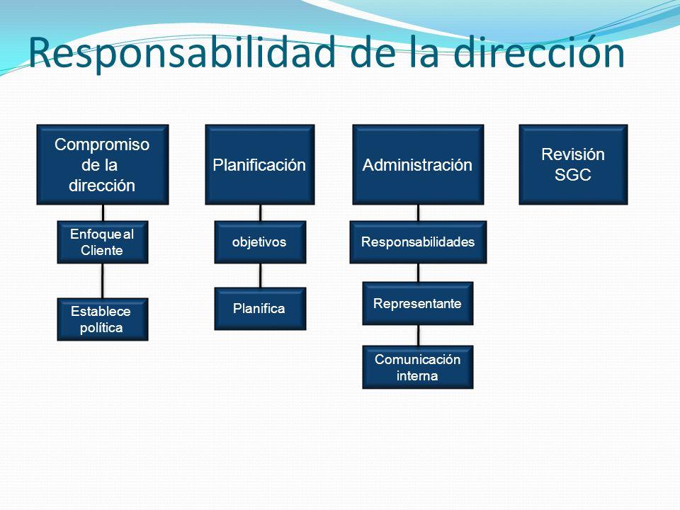Responsabilidad de la dirección Compromiso de la dirección PlanificaciónAdministración Revisión SGC Enfoque al Cliente Establece política objetivos Planifica Responsabilidades Representante Comunicación interna