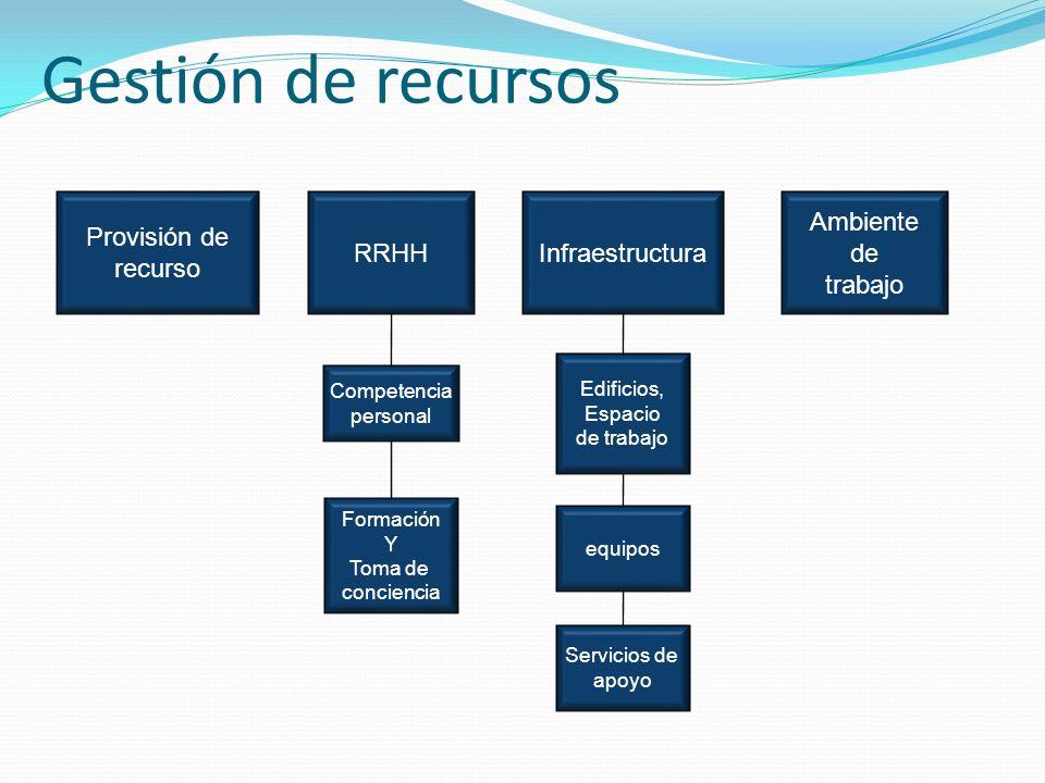 Gestión de recursos Provisión de recurso RRHHInfraestructura Ambiente de trabajo Competencia personal Formación Y Toma de conciencia Edificios, Espacio de trabajo equipos Servicios de apoyo