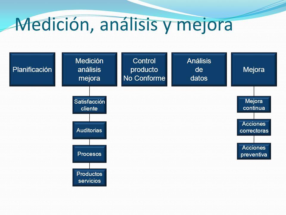 Medición, análisis y mejora Planificación Medición análisis mejora Control producto No Conforme Análisis de datos Mejora Auditorias Procesos Satisfacción cliente Productos servicios Acciones correctoras Acciones preventiva Mejora continua