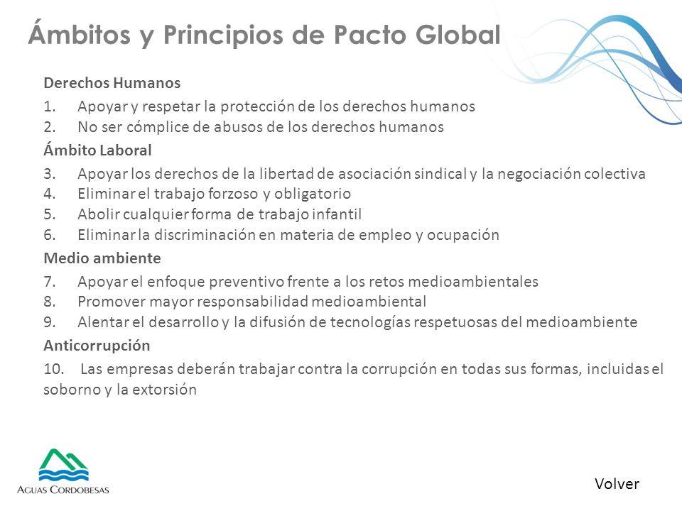 Ámbitos y Principios de Pacto Global Derechos Humanos 1.Apoyar y respetar la protección de los derechos humanos 2.No ser cómplice de abusos de los der