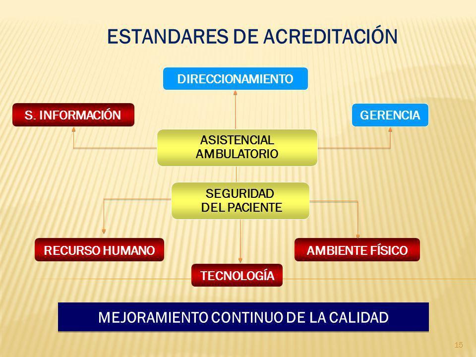 DIRECCIONAMIENTO GERENCIA AMBIENTE FÍSICORECURSO HUMANO S. INFORMACIÓN MEJORAMIENTO CONTINUO DE LA CALIDAD MEJORAMIENTO CONTINUO DE LA CALIDAD ASISTEN