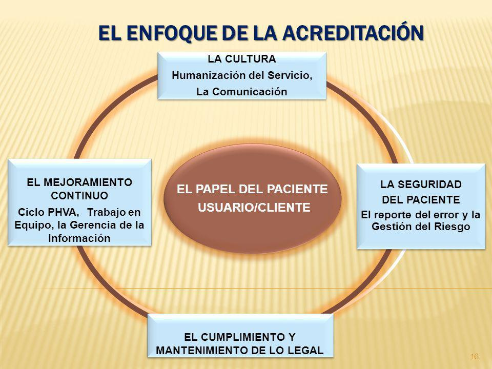 EL ENFOQUE DE LA ACREDITACIÓN EL PAPEL DEL PACIENTE USUARIO/CLIENTE EL PAPEL DEL PACIENTE USUARIO/CLIENTE LA CULTURA Humanización del Servicio, La Com