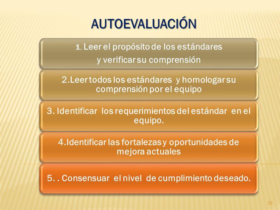 AUTOEVALUACIÓN 1. Leer el propósito de los estándares y verificar su comprensión 2.Leer todos los estándares y homologar su comprensión por el equipo