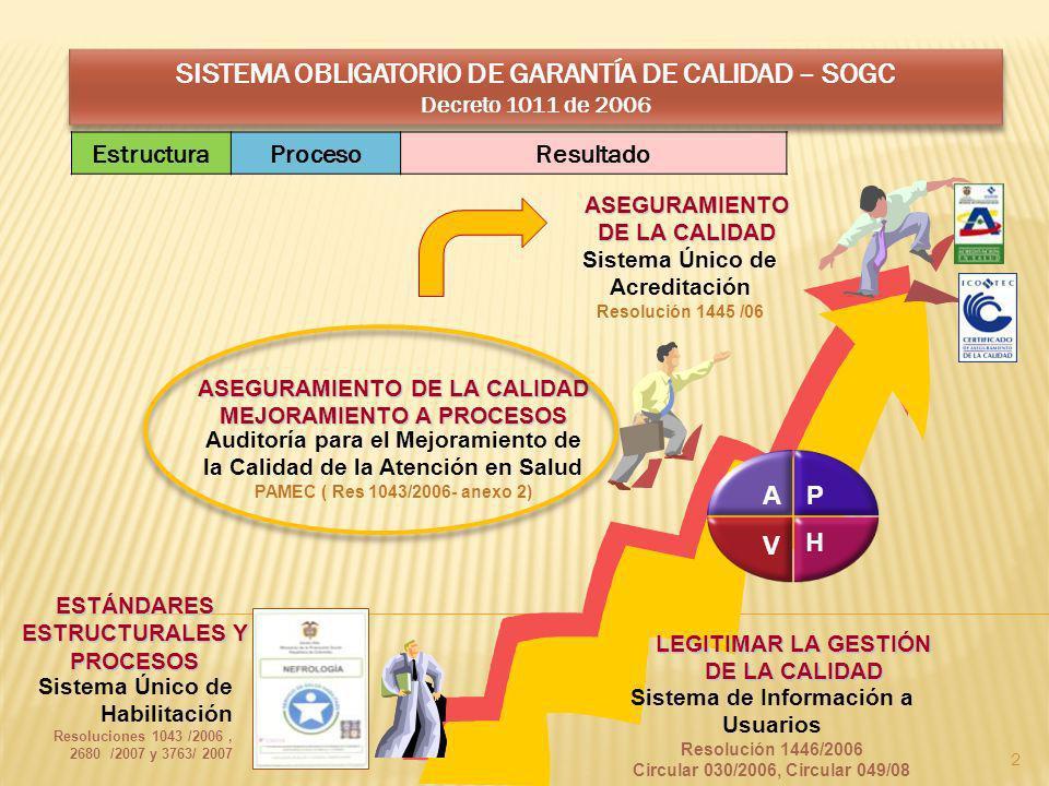 Auditoría para el Mejoramiento de la Calidad de la Atención en Salud PAMEC ( Res 1043/2006- anexo 2) Sistema Único de Habilitación Resoluciones 1043 /