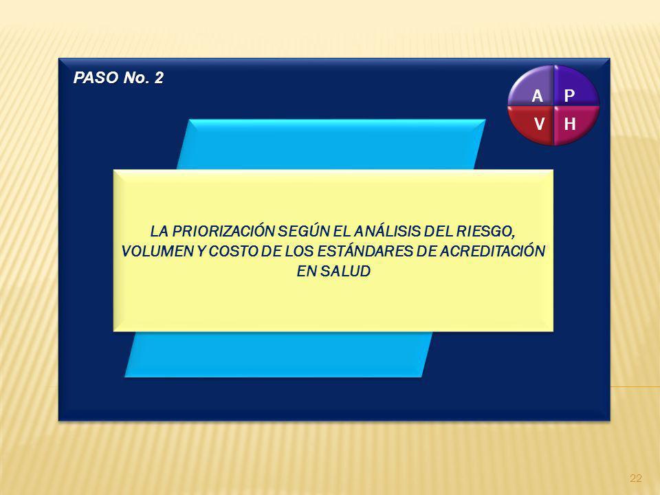 P H V A LA PRIORIZACIÓN SEGÚN EL ANÁLISIS DEL RIESGO, VOLUMEN Y COSTO DE LOS ESTÁNDARES DE ACREDITACIÓN EN SALUD PASO No. 2 22