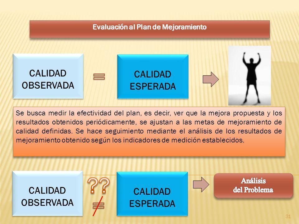 Evaluación al Plan de Mejoramiento CALIDAD OBSERVADA CALIDAD ESPERADA Se busca medir la efectividad del plan, es decir, ver que la mejora propuesta y