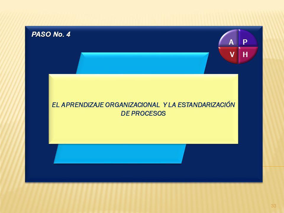 P H V A EL APRENDIZAJE ORGANIZACIONAL Y LA ESTANDARIZACIÓN DE PROCESOS PASO No. 4 33