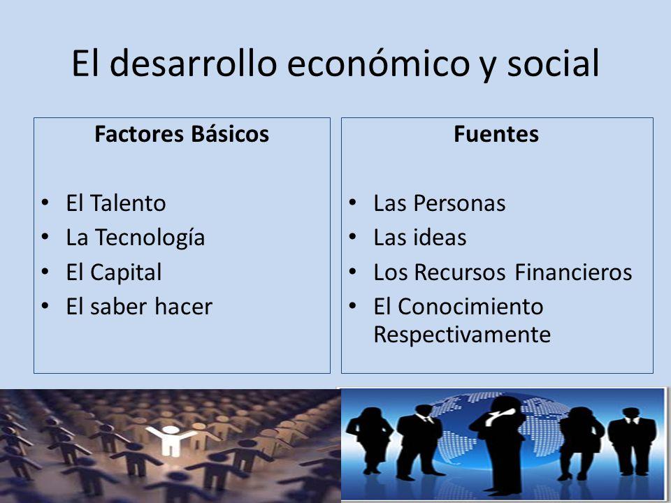 El desarrollo económico y social Factores Básicos El Talento La Tecnología El Capital El saber hacer Fuentes Las Personas Las ideas Los Recursos Financieros El Conocimiento Respectivamente