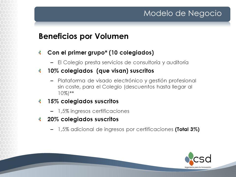 Modelo de Negocio Beneficios por Volumen Con el primer grupo* (10 colegiados) – El Colegio presta servicios de consultoría y auditoría 10% colegiados