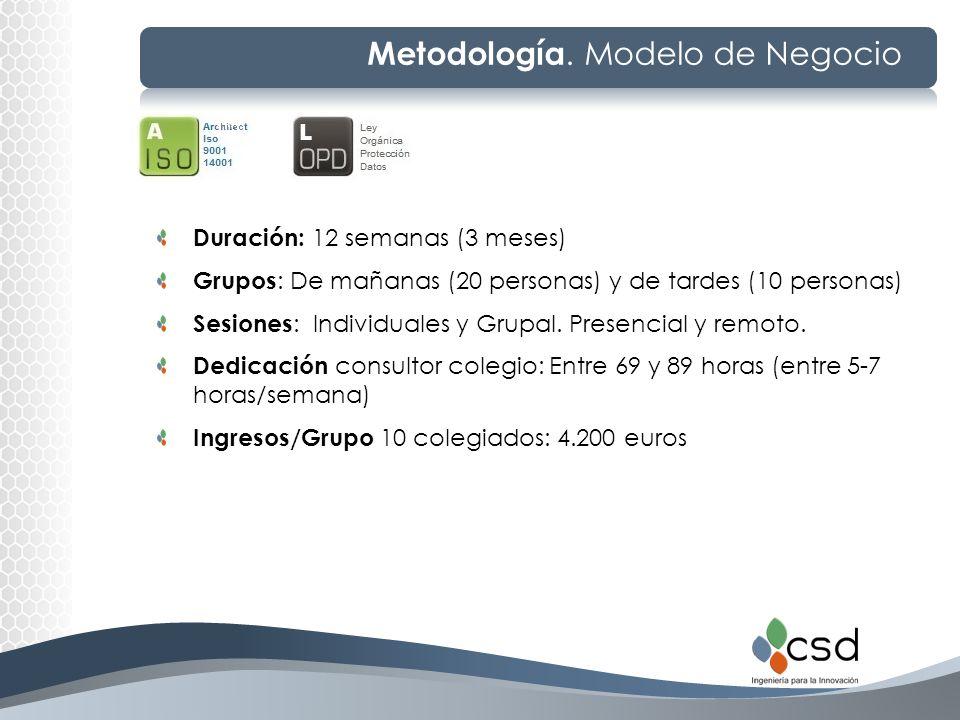 Metodología. Modelo de Negocio Duración: 12 semanas (3 meses) Grupos : De mañanas (20 personas) y de tardes (10 personas) Sesiones : Individuales y Gr