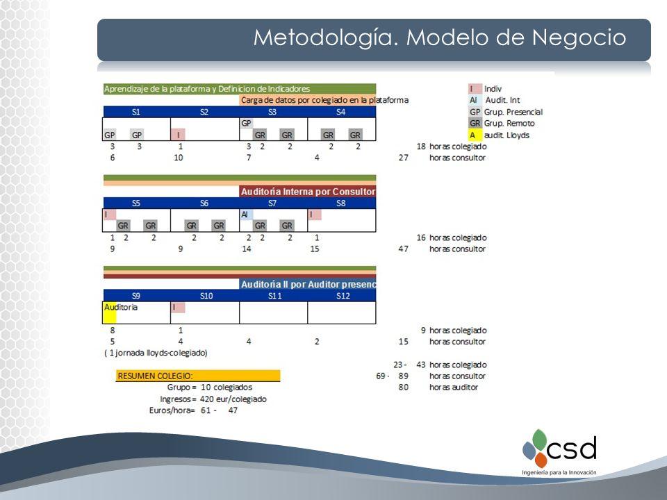 Metodología. Modelo de Negocio