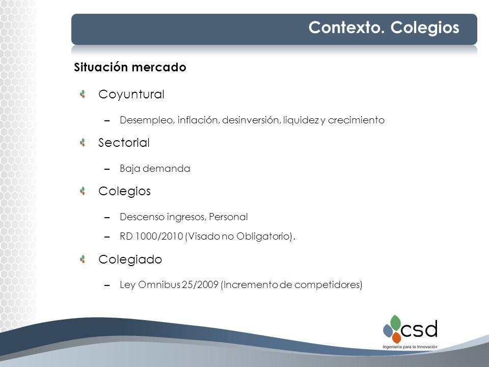 Contexto. Colegios Situación mercado Coyuntural – Desempleo, inflación, desinversión, liquidez y crecimiento Sectorial – Baja demanda Colegios – Desce