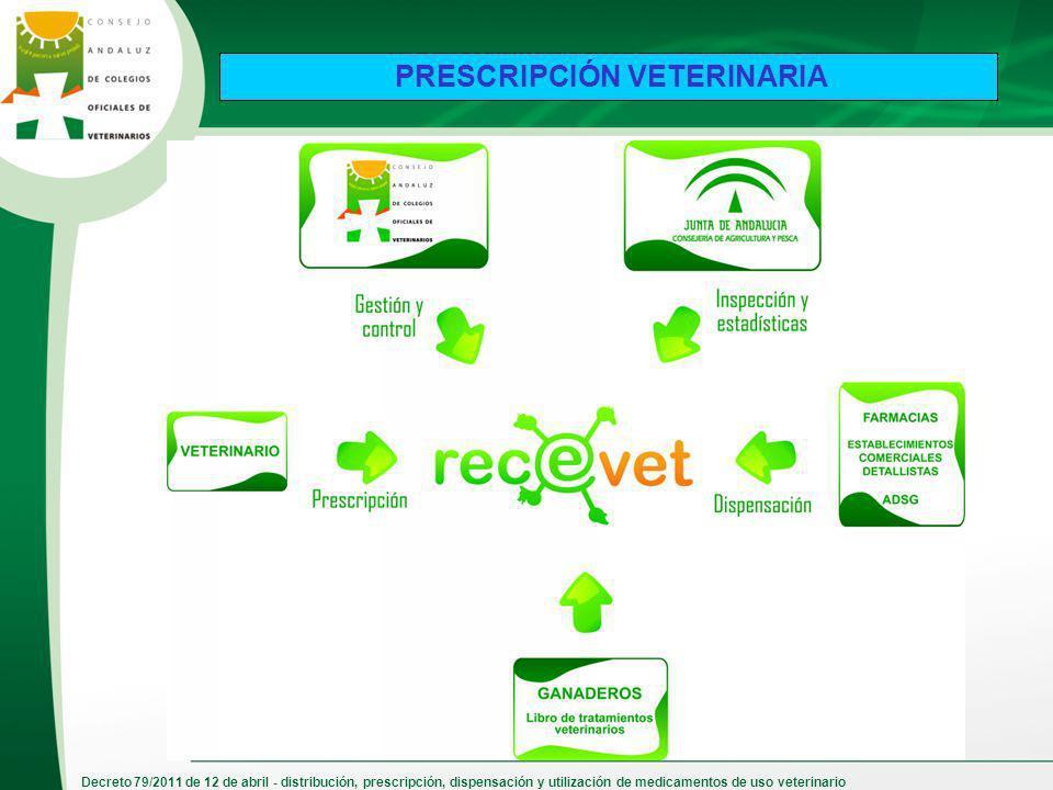 Decreto 79/2011 de 12 de abril - distribución, prescripción, dispensación y utilización de medicamentos de uso veterinario PRESCRIPCIÓN VETERINARIA