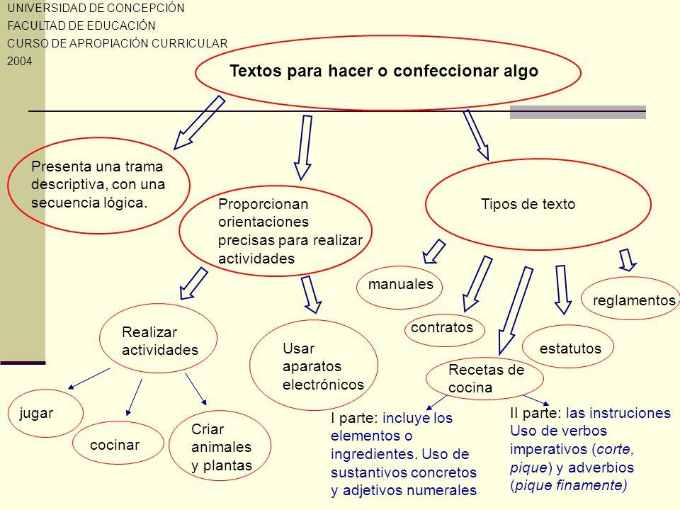 Textos para hacer o confeccionar algo Presenta una trama descriptiva, con una secuencia lógica. Proporcionan orientaciones precisas para realizar acti