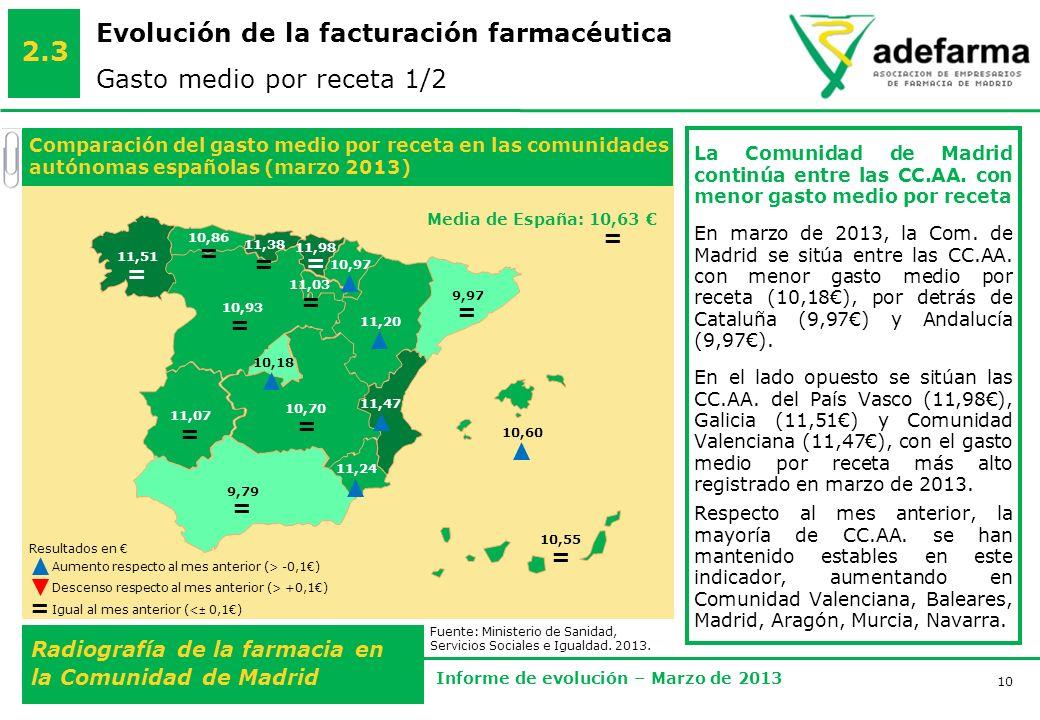 10 Radiografía de la farmacia en la Comunidad de Madrid Informe de evolución – Marzo de 2013 Evolución de la facturación farmacéutica Gasto medio por receta 1/2 2.3 La Comunidad de Madrid continúa entre las CC.AA.