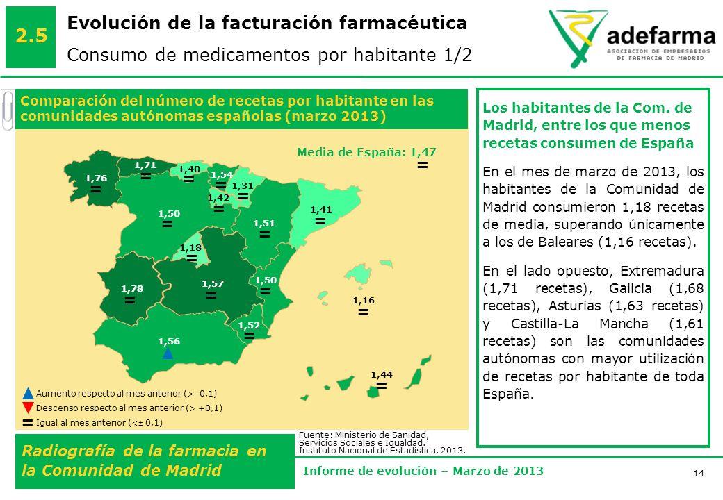 14 Radiografía de la farmacia en la Comunidad de Madrid Informe de evolución – Marzo de 2013 Evolución de la facturación farmacéutica Consumo de medicamentos por habitante 1/2 2.5 Comparación del número de recetas por habitante en las comunidades autónomas españolas (marzo 2013) 1,56 1,41 1,18 1,16 1,44 1,57 1,50 1,31 1,54 1,51 1,71 1,78 1,76 1,52 1,50 1,42 1,40 Los habitantes de la Com.