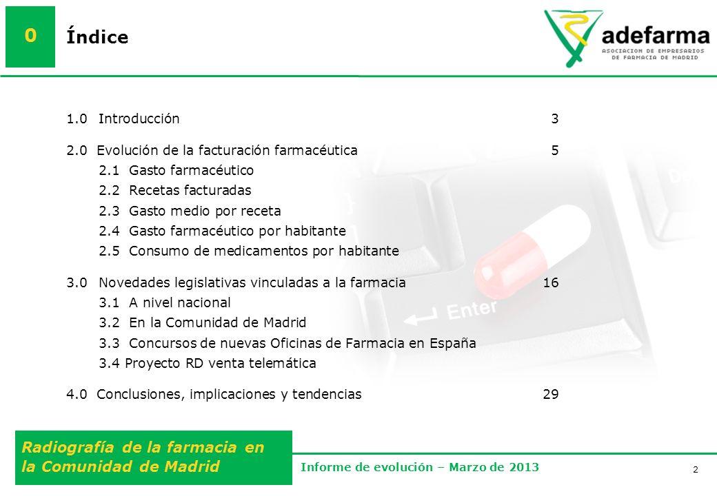 2 Radiografía de la farmacia en la Comunidad de Madrid Informe de evolución – Marzo de 2013 Índice 0 1.0Introducción3 2.0 Evolución de la facturación farmacéutica5 2.1 Gasto farmacéutico 2.2 Recetas facturadas 2.3 Gasto medio por receta 2.4 Gasto farmacéutico por habitante 2.5 Consumo de medicamentos por habitante 3.0 Novedades legislativas vinculadas a la farmacia 16 3.1 A nivel nacional 3.2 En la Comunidad de Madrid 3.3 Concursos de nuevas Oficinas de Farmacia en España 3.4 Proyecto RD venta telemática 4.0 Conclusiones, implicaciones y tendencias29