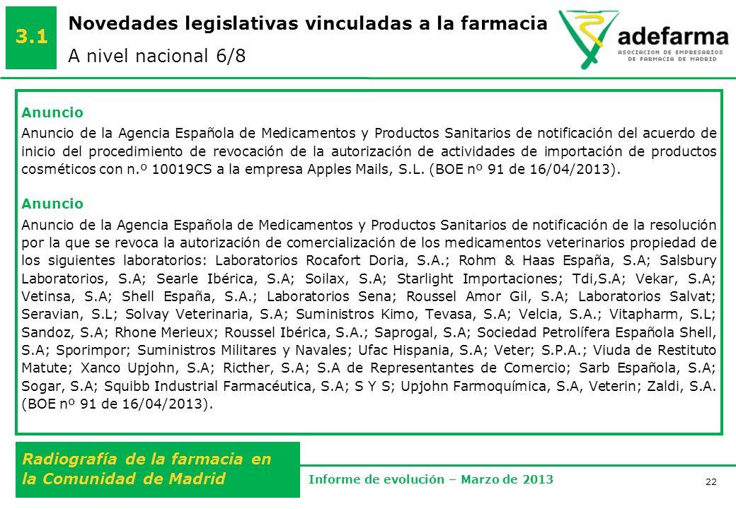 22 Radiografía de la farmacia en la Comunidad de Madrid Informe de evolución – Marzo de 2013 Novedades legislativas vinculadas a la farmacia A nivel nacional 6/8 3.1 Anuncio Anuncio de la Agencia Española de Medicamentos y Productos Sanitarios de notificación del acuerdo de inicio del procedimiento de revocación de la autorización de actividades de importación de productos cosméticos con n.º 10019CS a la empresa Apples Mails, S.L.