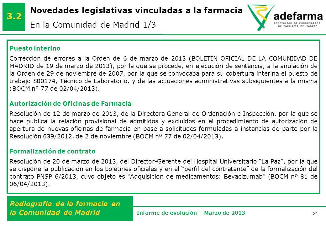 25 Radiografía de la farmacia en la Comunidad de Madrid Informe de evolución – Marzo de 2013 Novedades legislativas vinculadas a la farmacia En la Comunidad de Madrid 1/3 3.2 Puesto interino Corrección de errores a la Orden de 6 de marzo de 2013 (BOLETÍN OFICIAL DE LA COMUNIDAD DE MADRID de 19 de marzo de 2013), por la que se procede, en ejecución de sentencia, a la anulación de la Orden de 29 de noviembre de 2007, por la que se convocaba para su cobertura interina el puesto de trabajo 800174, Técnico de Laboratorio, y de las actuaciones administrativas subsiguientes a la misma (BOCM nº 77 de 02/04/2013).