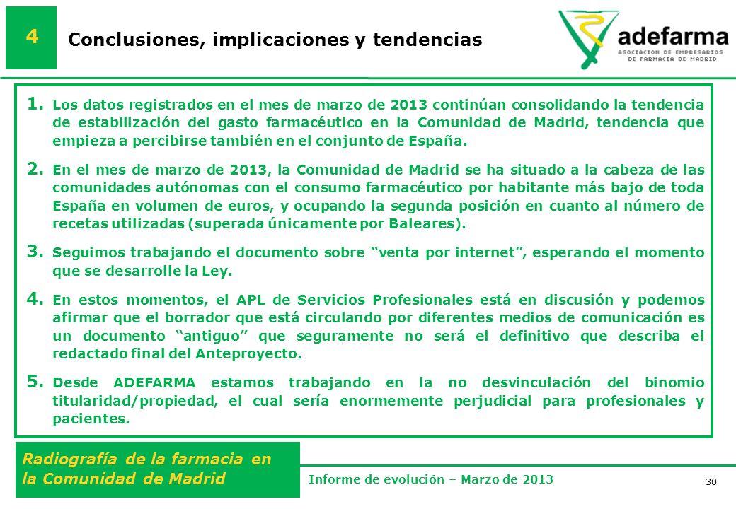 30 Radiografía de la farmacia en la Comunidad de Madrid Informe de evolución – Marzo de 2013 Conclusiones, implicaciones y tendencias 4 1.