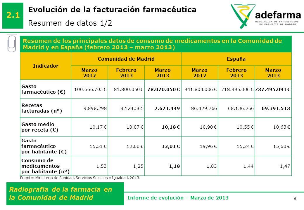 6 Radiografía de la farmacia en la Comunidad de Madrid Informe de evolución – Marzo de 2013 Evolución de la facturación farmacéutica Resumen de datos 1/2 2.1 Fuente: Ministerio de Sanidad, Servicios Sociales e Igualdad.