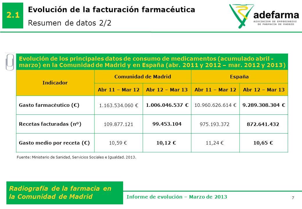 7 Radiografía de la farmacia en la Comunidad de Madrid Informe de evolución – Marzo de 2013 Evolución de la facturación farmacéutica Resumen de datos 2/2 2.1 Fuente: Ministerio de Sanidad, Servicios Sociales e Igualdad.