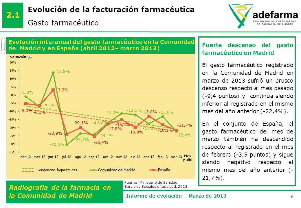 8 Radiografía de la farmacia en la Comunidad de Madrid Informe de evolución – Marzo de 2013 Evolución de la facturación farmacéutica Gasto farmacéutico 2.1 Mes y año Variación % Fuerte descenso del gasto farmacéutico en Madrid El gasto farmacéutico registrado en la Comunidad de Madrid en marzo de 2013 sufrió un brusco descenso respecto al mes pasado (-9,4 puntos) y continúa siendo inferior al registrado en el mismo mes del año anterior (-22,4%).