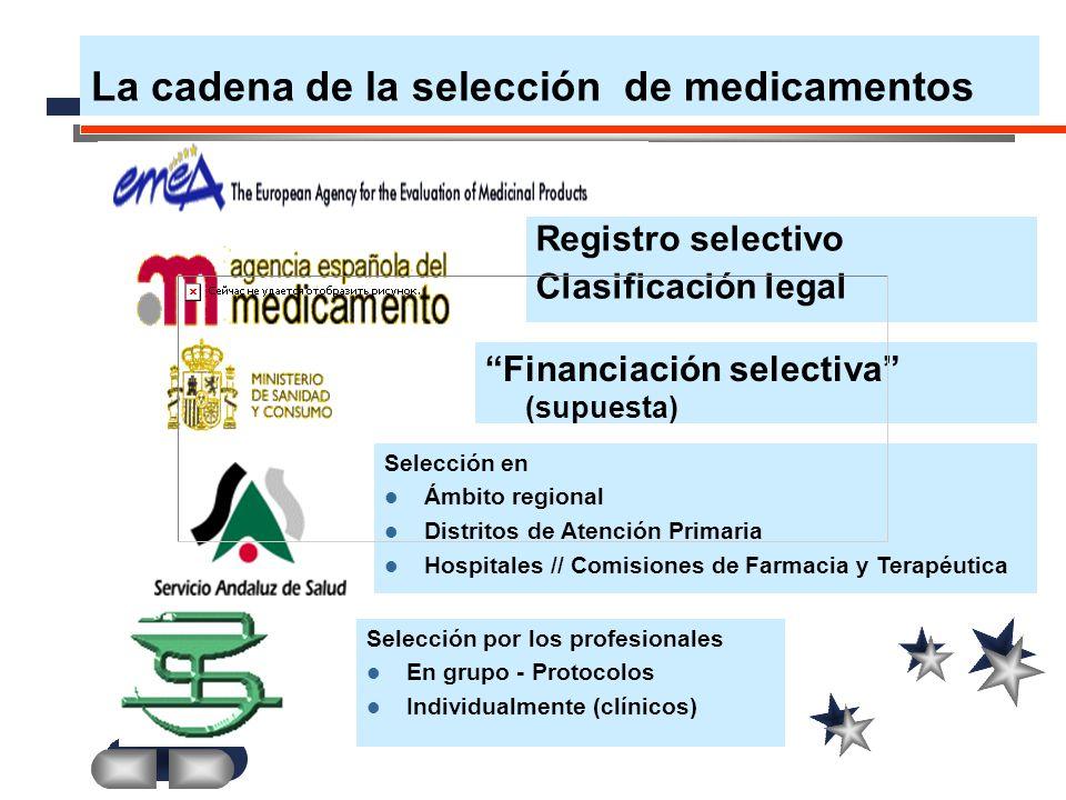 La cadena de la selección de medicamentos Registro selectivo Clasificación legal Financiación selectiva (supuesta) Selección en Ámbito regional Distri