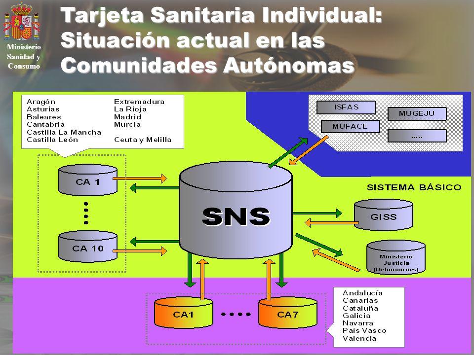 IX CONGRESO NACIONAL DE DERECHO SANITARIO Tarjeta Sanitaria Individual: Situación actual en las Comunidades Autónomas Ministerio Sanidad y Consumo