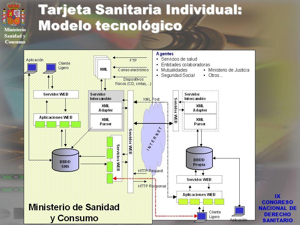 IX CONGRESO NACIONAL DE DERECHO SANITARIO Tarjeta Sanitaria Individual: Modelo tecnológico Ministerio Sanidad y Consumo