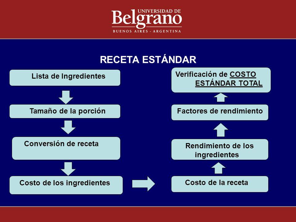 RECETA ESTÁNDAR Lista de Ingredientes Tamaño de la porción Costo de los ingredientes Rendimiento de los ingredientes Costo de la receta Conversión de