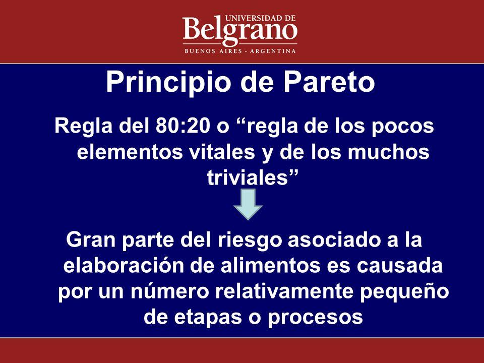Principio de Pareto Regla del 80:20 o regla de los pocos elementos vitales y de los muchos triviales Gran parte del riesgo asociado a la elaboración d